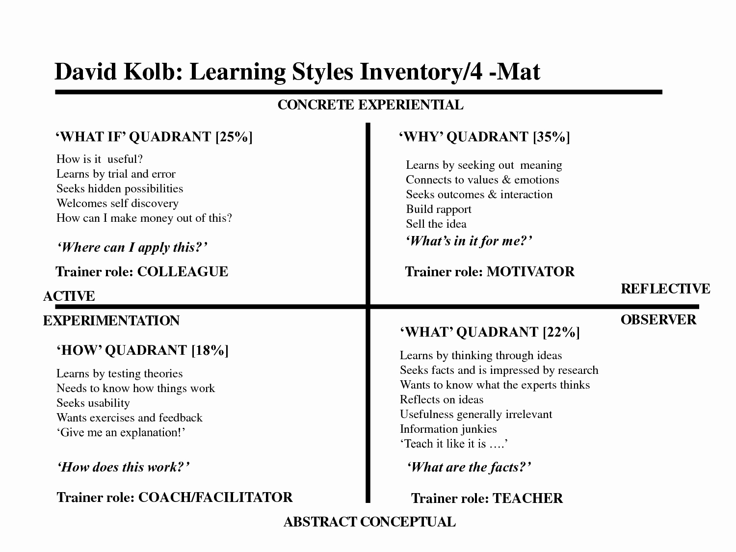 21st Century Lesson Plan Template Awesome 4mat Lesson Plan Template Google Search