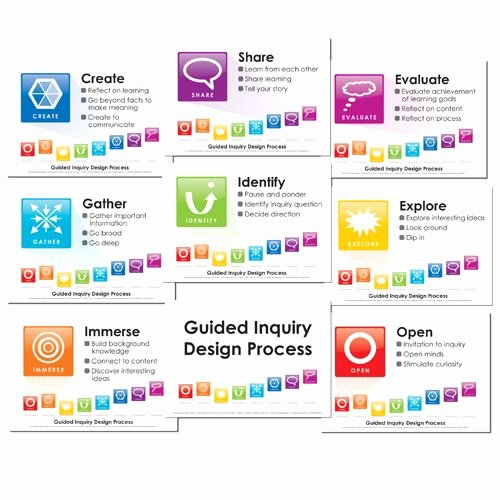 21st Century Lesson Plan Template Best Of Guided Inquiry Lesson Plan Template Google Search