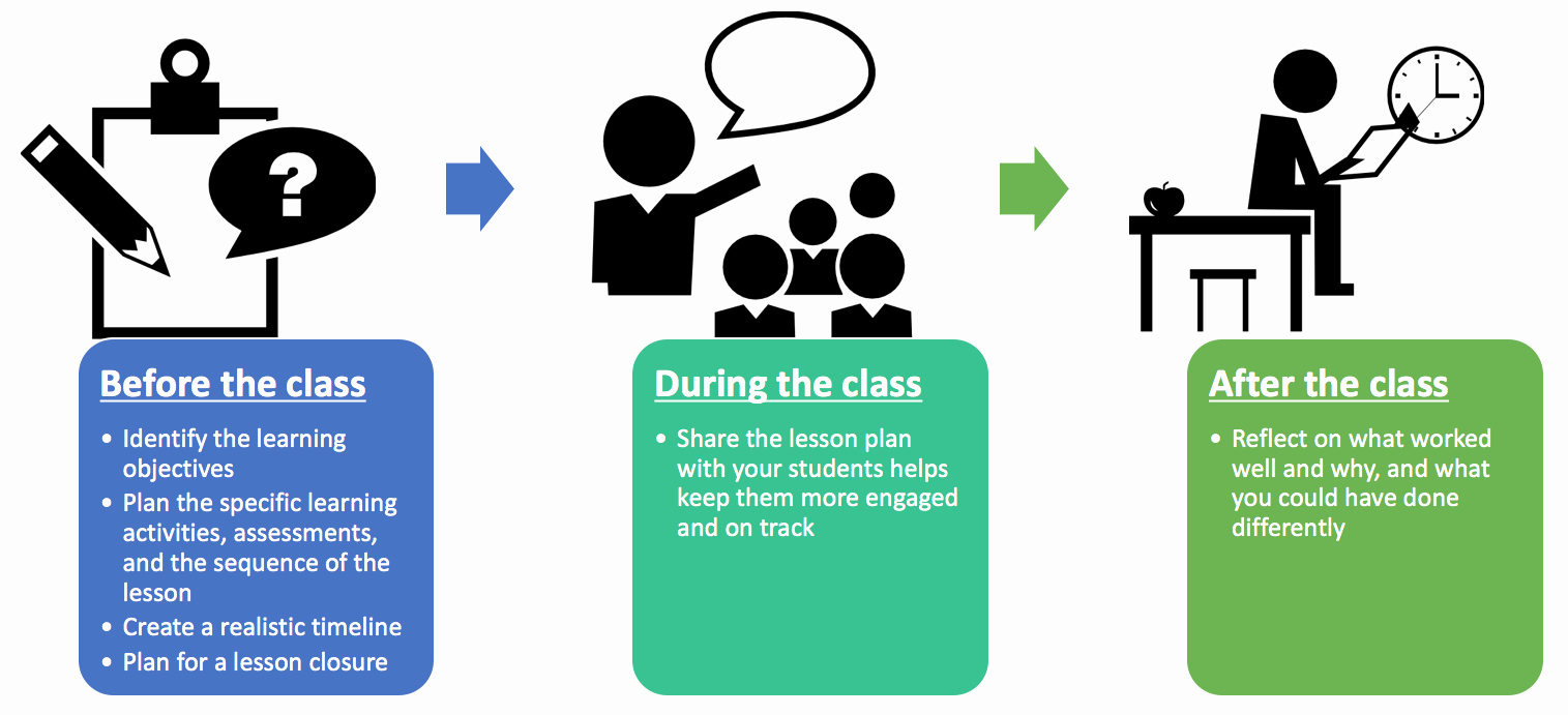 5 Step Lesson Plan Template Best Of Lesson Planning