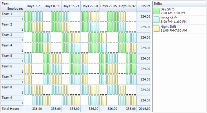 7 Day Work Schedule Template Best Of Employee Scheduling Example 24 7 8 Hr Rotating Shifts