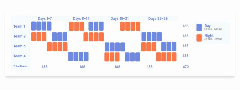 Sample schedule and insight regarding how to plan a work week