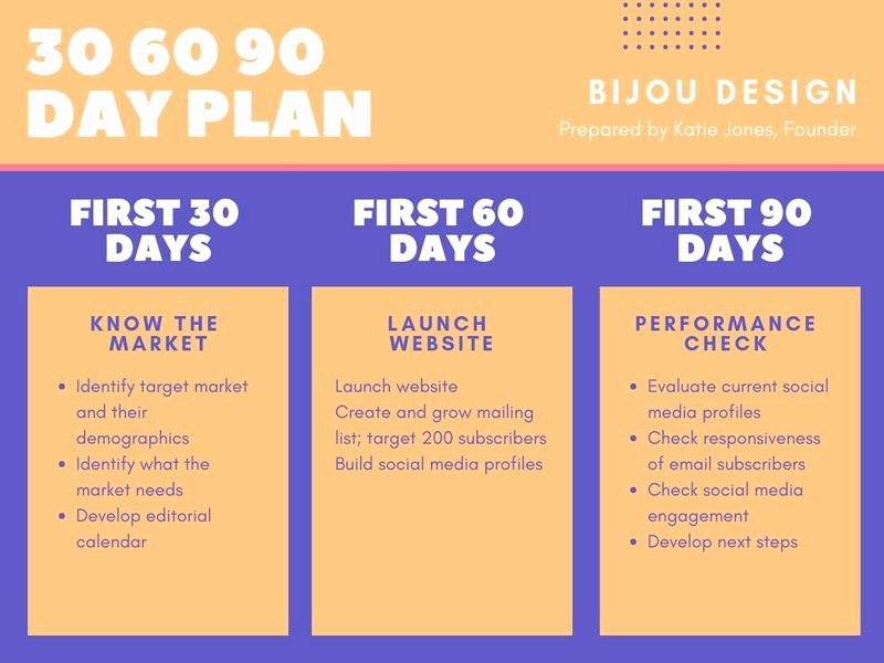 90 Day Marketing Plan Template Fresh How to Create A Marketing Plan for Your Business – Learn