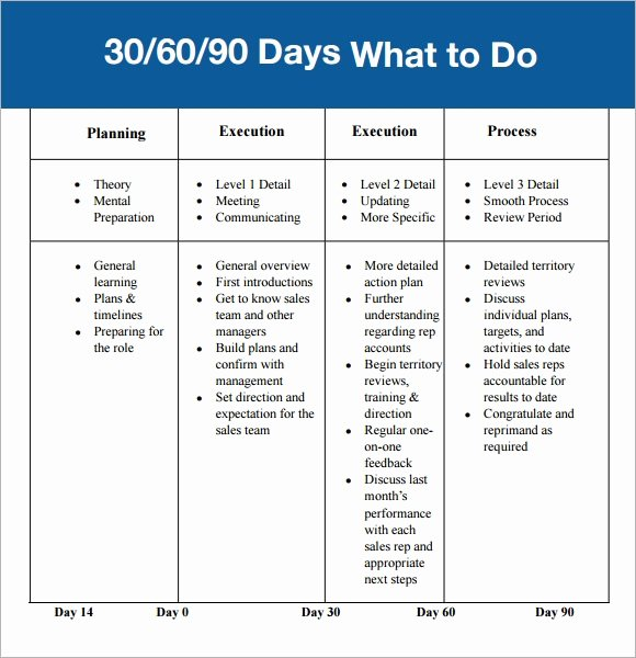90 Day Marketing Plan Template Inspirational 30 60 90 Day Plan Template 7 Free Download for Pdf
