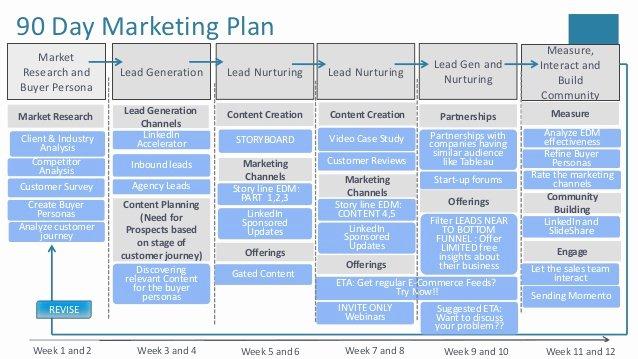 90 Day Marketing Plan Template Inspirational Cloud Putingproduct Marketing Plan