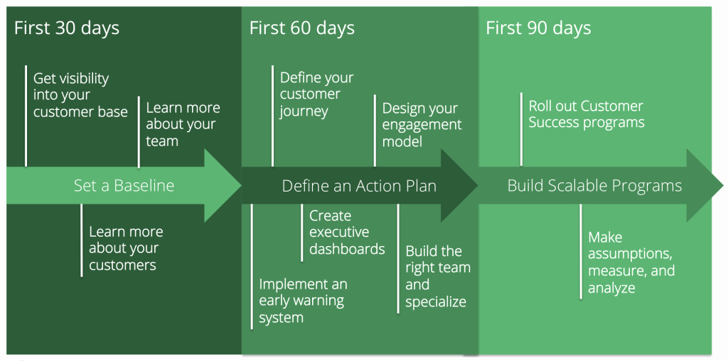 90 Day Marketing Plan Template Luxury Your 90 Day Plan as A New Vp Of Customer Success