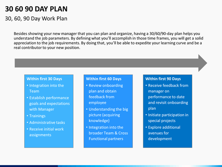 90 Day Work Plan Template Awesome 30 60 90 Day Plan Powerpoint Template