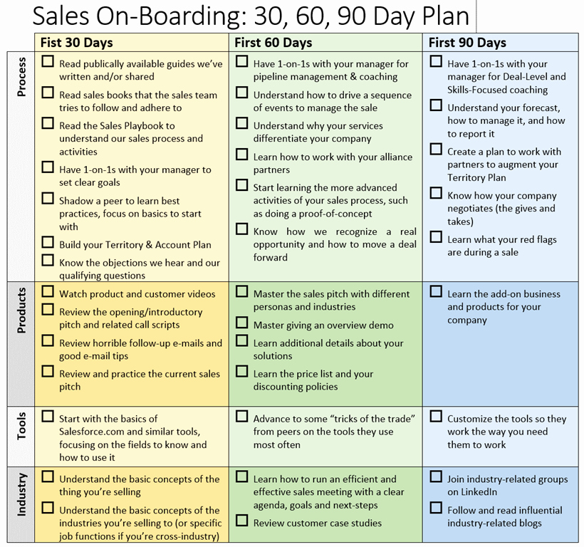 90 Day Work Plan Template Best Of 30 60 90 Day Business Plan for Sales Territory Don T
