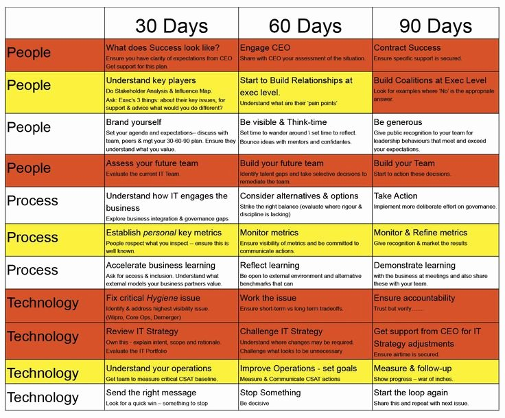 90 Day Work Plan Template Inspirational 30 60 90 Days Plan New Job Marketing Google Search