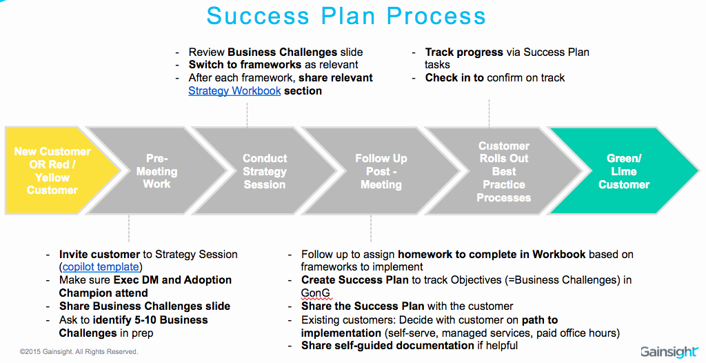 Academic Success Plan Template Elegant How We Use Success Plans to Achieve Predictable Value Delivery