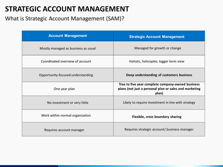 Account Management Plan Template Beautiful Strategic Account Management Powerpoint Template