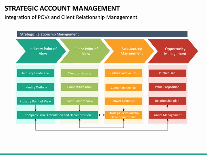 Account Management Plan Template Elegant Strategic Account Management Powerpoint Template