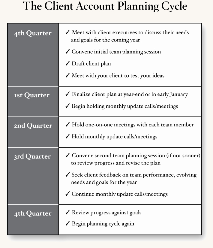 Account Management Plan Template Fresh Client Account Planning