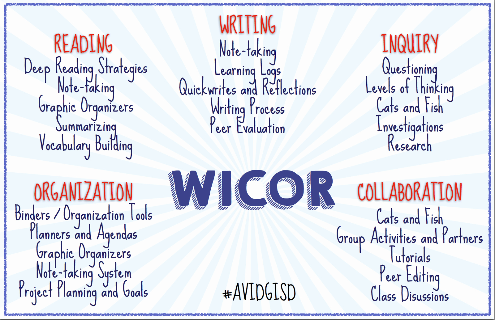 Avid Lesson Plan Template Awesome Image Result for Wicor Strategies List Avid
