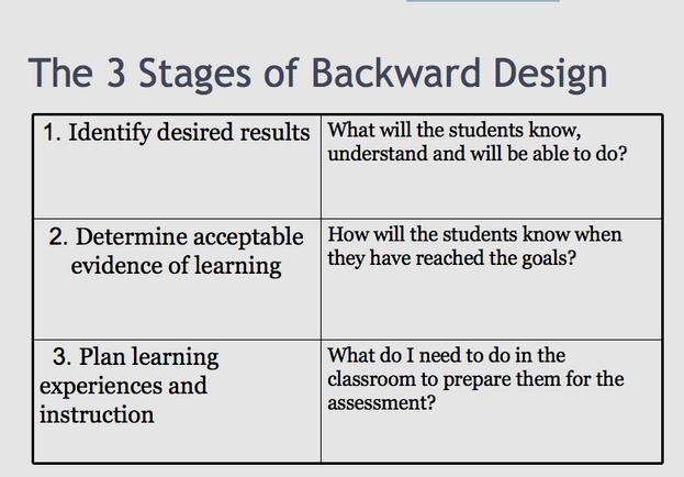 Backwards Lesson Planning Template Awesome Backward Design Model Backwards Design