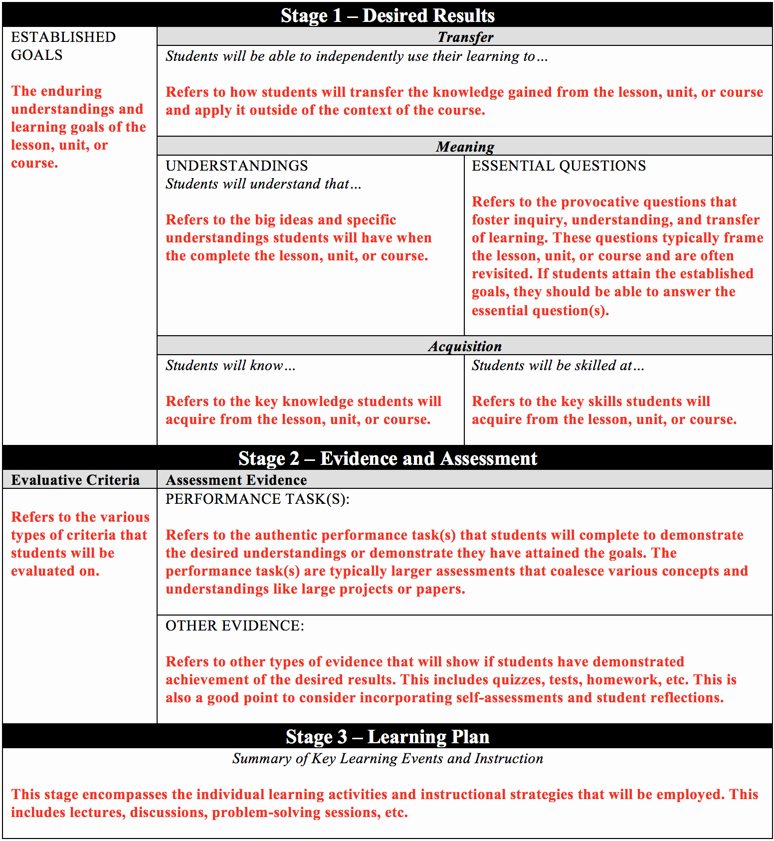Backwards Lesson Planning Template Beautiful Understanding by Design Center for Teaching