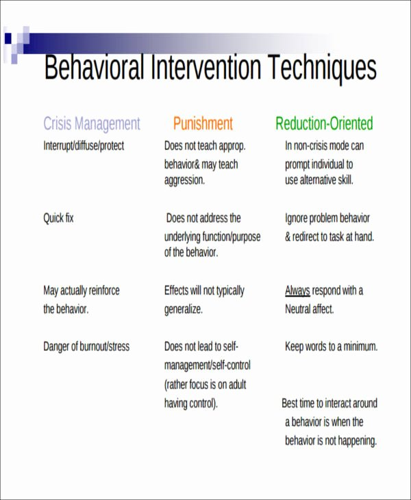 Behavior Action Plan Template Best Of Behavior Intervention Plan Example