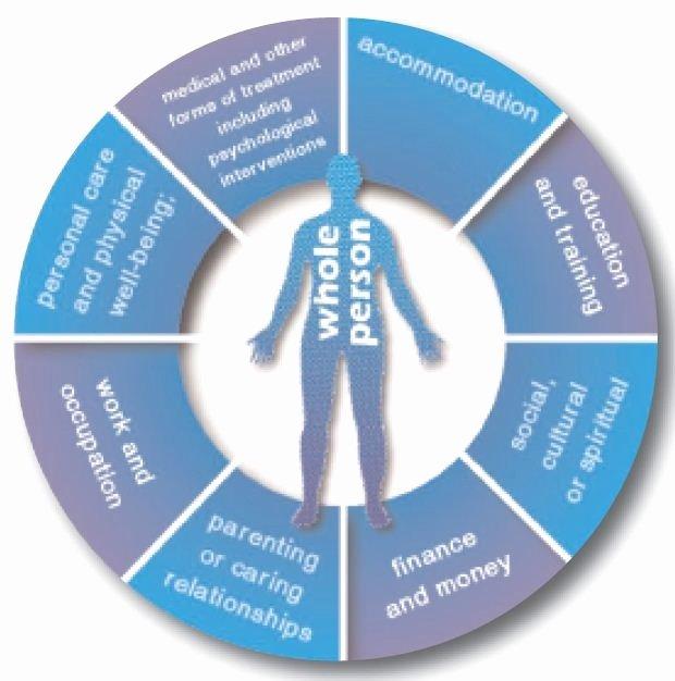 Behavioral Health Treatment Plan Template Best Of Behavioral Health Treatment Plan
