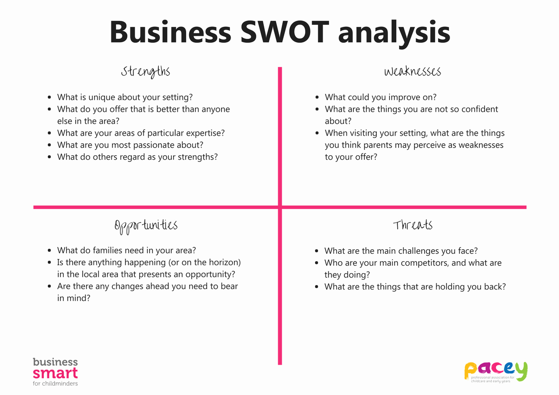 Business Analysis Plan Template Elegant Swot Analysis Template