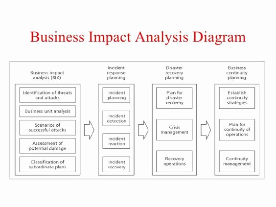 Business Analysis Plan Template Unique Pinterest • the World's Catalog Of Ideas