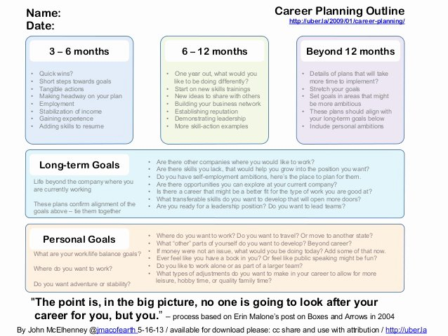 Career Action Plan Template Beautiful Career Planner Map Your Path to Success