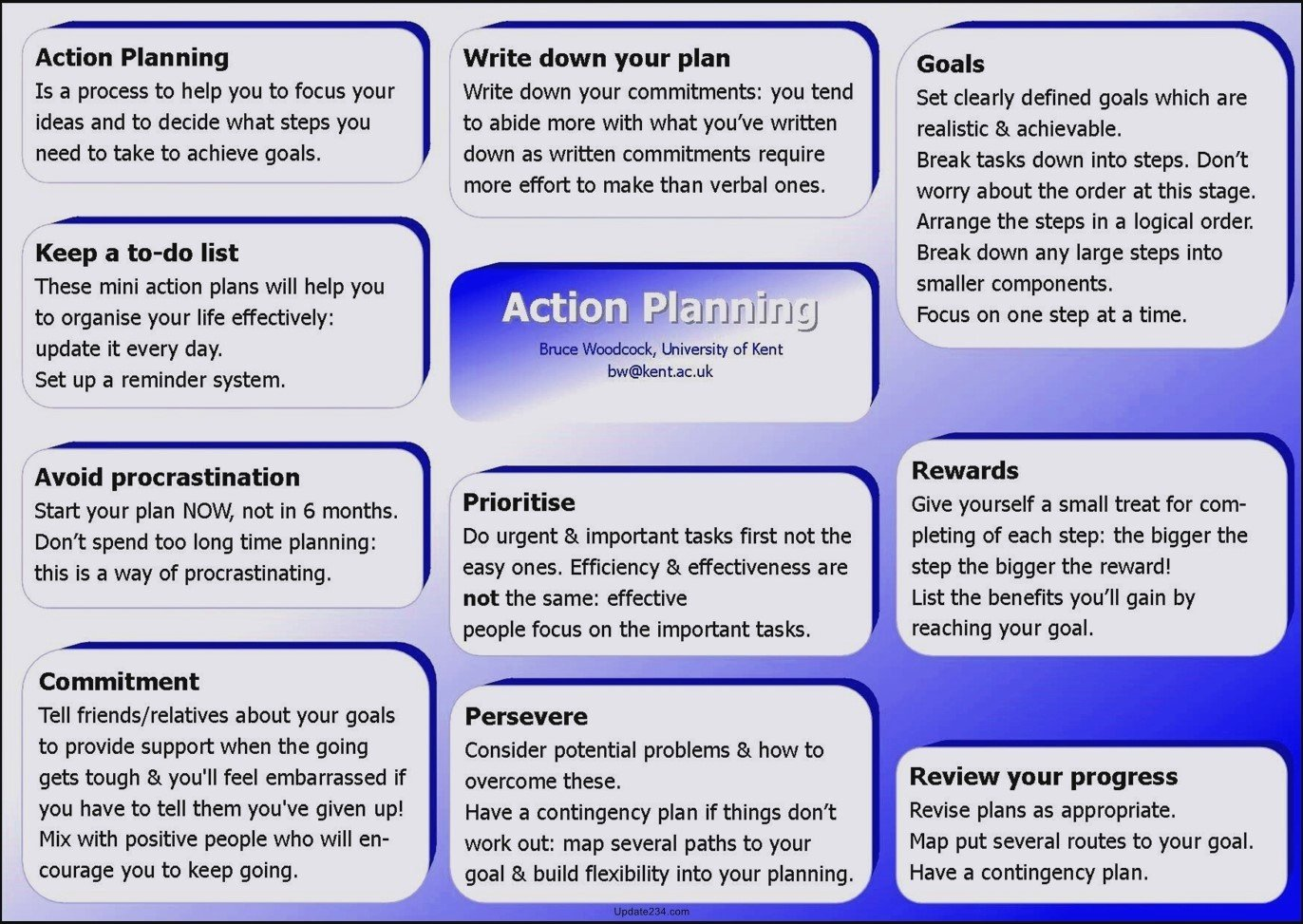 Career Action Plan Template Best Of Career Development Action Plan Template Template