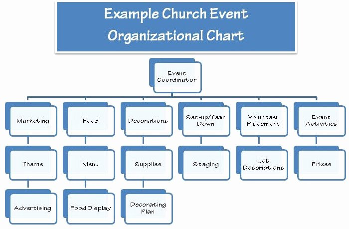 Church Communication Plan Template Beautiful 10 Elements to Church event Planning How to Plan A