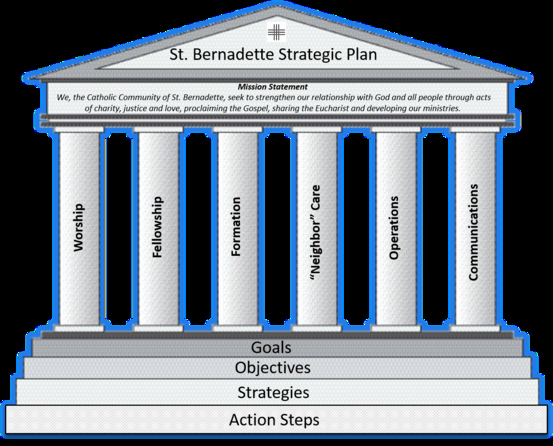 Church Communication Plan Template Elegant Saint Bernadette Catholic Church Our Parish Strategic