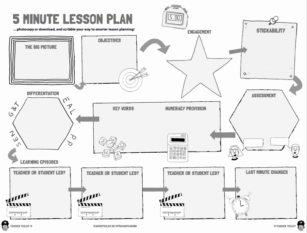 Co Teaching Lesson Plan Template Awesome the New 5 Minute Lesson Plan Vitruvian Teaching