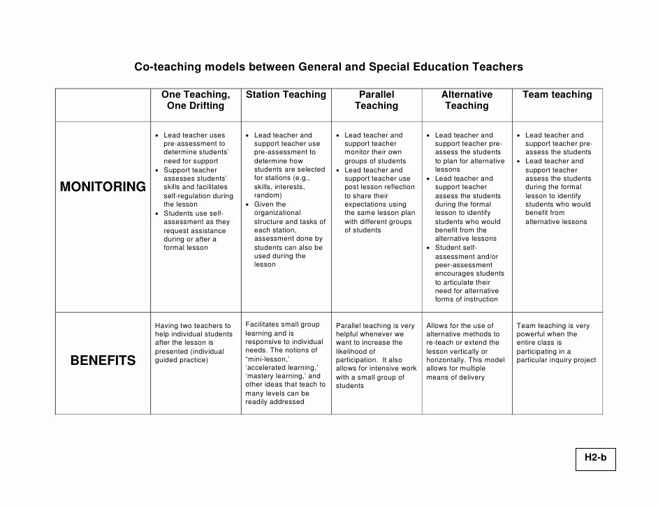 Co Teaching Lesson Plan Template Inspirational Co Teaching What is It and What is It Not