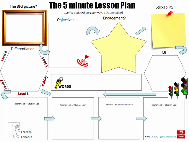 "Co Teaching Planning Template Elegant Search Results for ""co Teaching Lesson Plan Template"