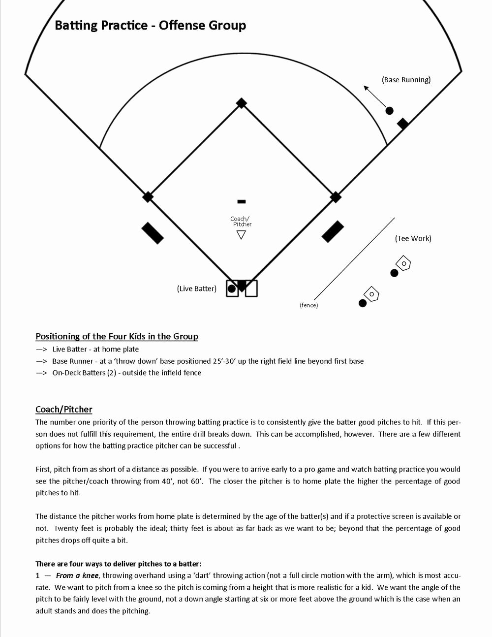 College Baseball Practice Plan Template Best Of Batting Practice — Baseball Positive