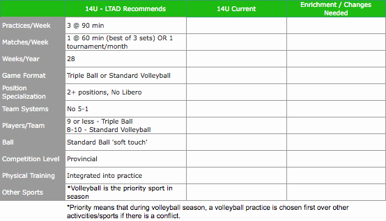 College Baseball Practice Plan Template New High School Volleyball Tryout Plan