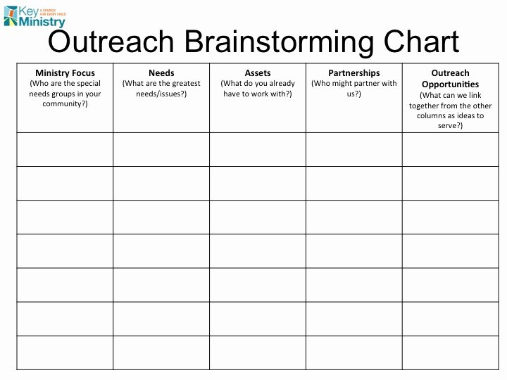 Communication Action Plan Template Beautiful From Outreach Ideas to Action In Three Easy Steps…mike