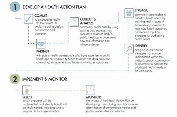 Communication Action Plan Template Beautiful Population Health Template Working tool Seven Lessons I Ve