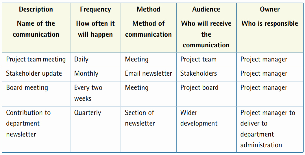 Communication Plan Template Free Fresh Project Management — Munication Plan Template and Example