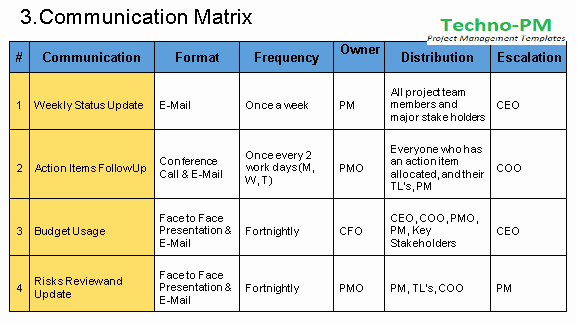 Communication Plan Template Free New Munication Plan Template Free Download Project