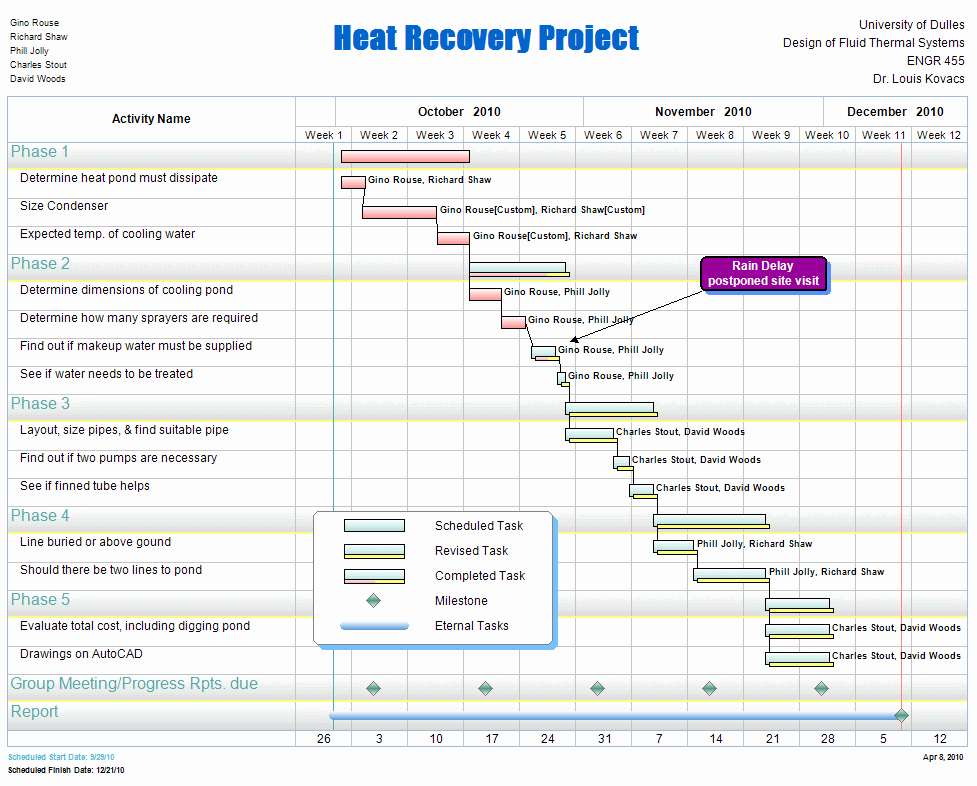 Construction Project Schedule Template Beautiful Free Project Management Templates for Construction