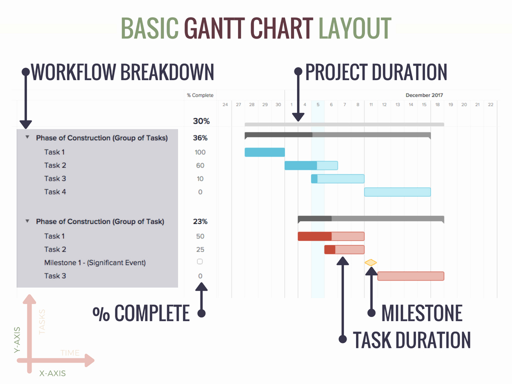 Construction Project Schedule Template Beautiful Residential Construction Project Schedule Template