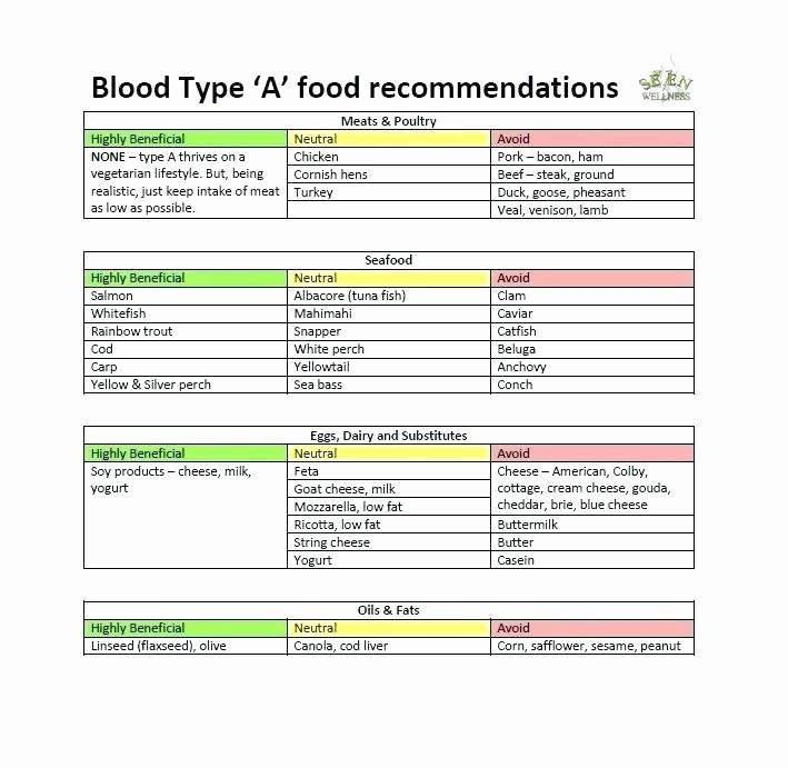 Diabetes Meal Plan Template Awesome July 2018 – Traveleesi