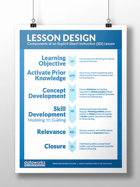 Edi Lesson Plan Template Awesome Resources and tools for K 12 Teachers