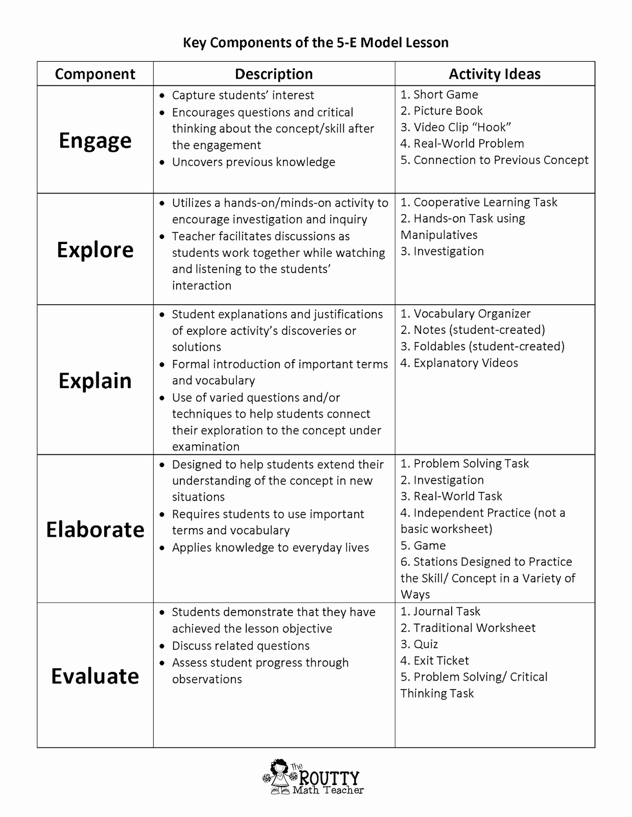 Elementary Math Lesson Plan Template New Critical Thinking Lesson Plan Grade 1