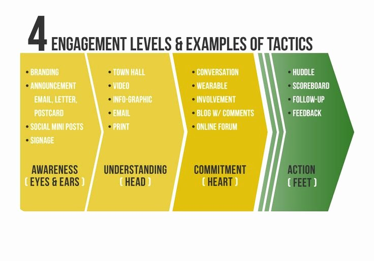 Employee Engagement Action Planning Template Best Of Example Of Employee Engagement Plan Google Search