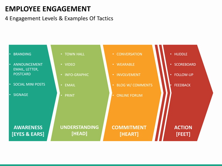 Employee Engagement Action Planning Template Elegant Employee Engagement Powerpoint Template