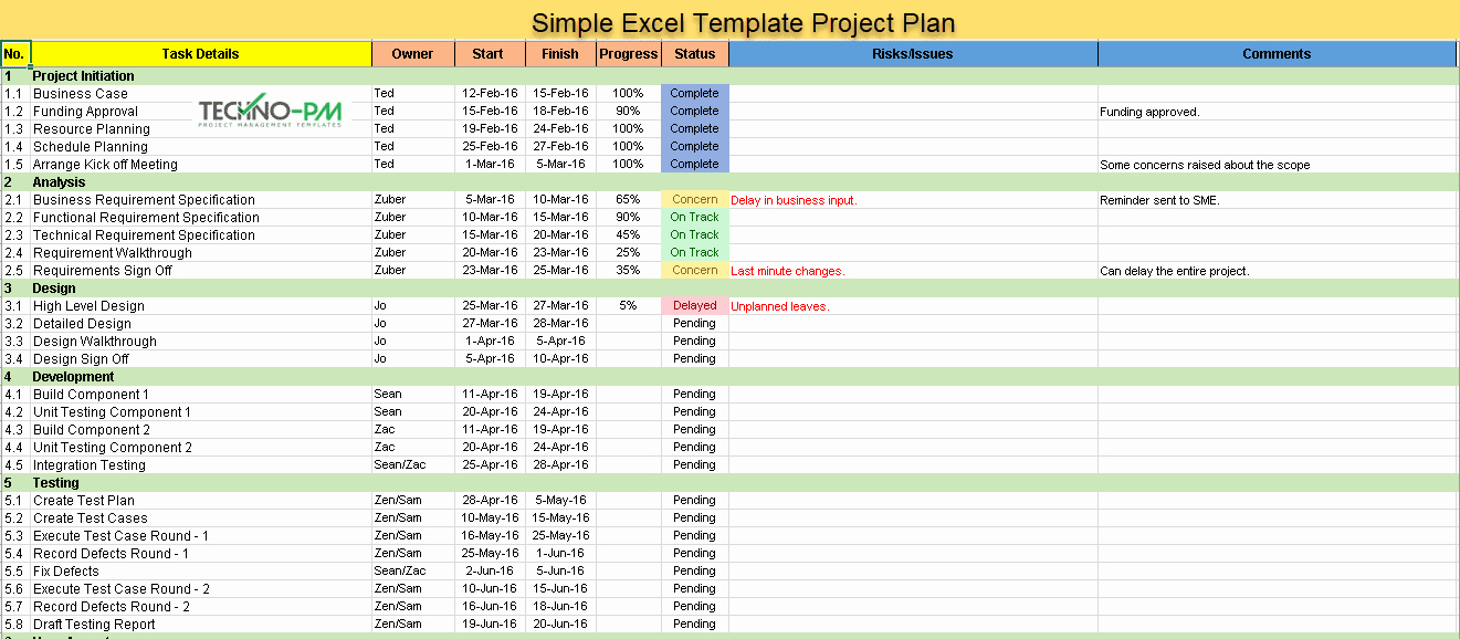 Engineering Project Plan Template Fresh top Project Plan Templates Download 7 Samples Project