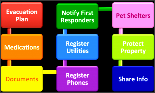 Family Disaster Plan Template Beautiful 9 Family Emergency Plan for Disaster Sampletemplatess