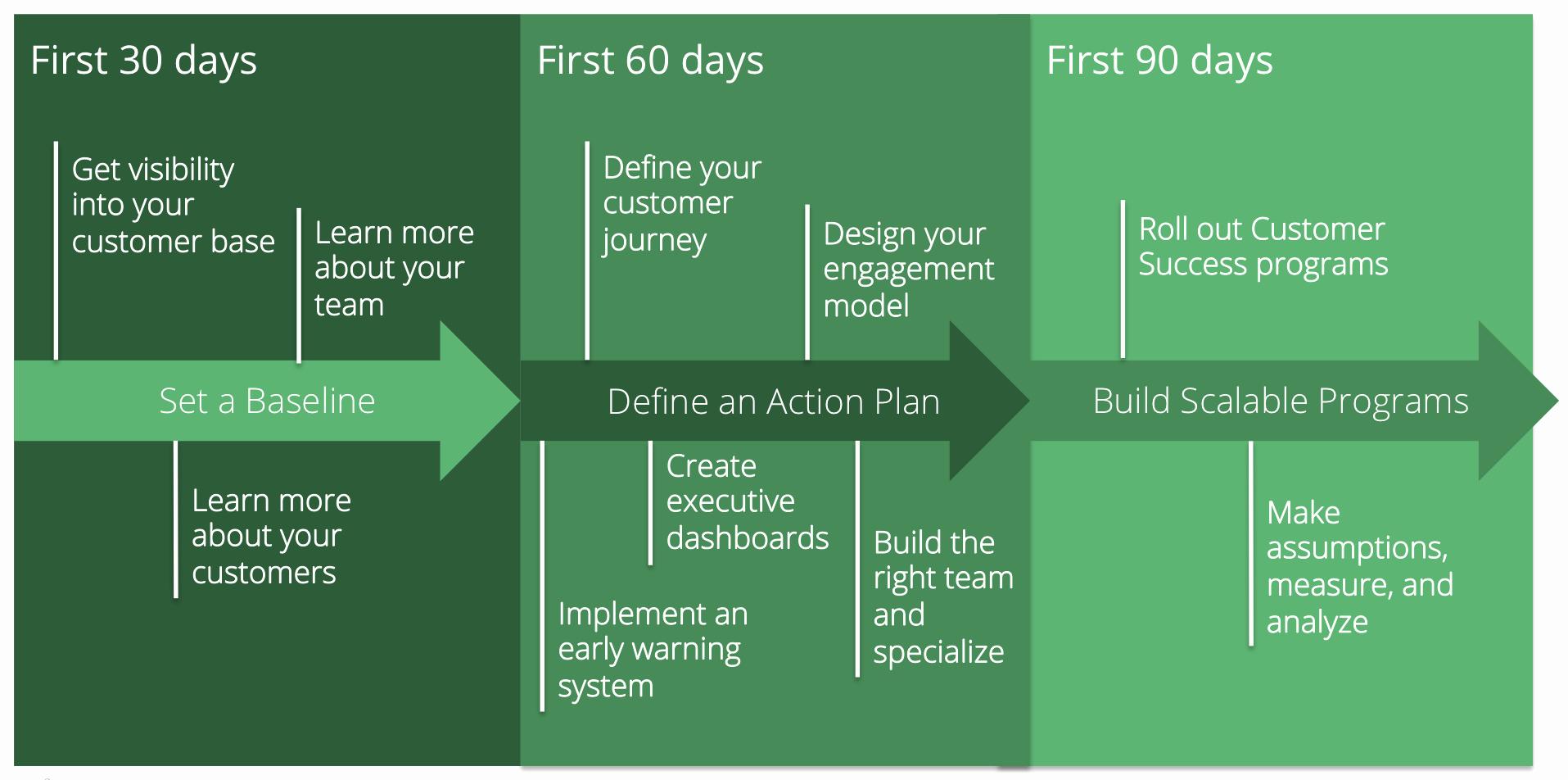 First 90 Days Plan Template Beautiful Your 90 Day Customer Success Plan