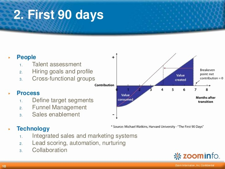 First 90 Days Plan Template Best Of Your First 90 Days In Sales Management