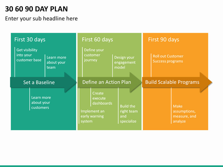 First 90 Days Plan Template Elegant 30 60 90 Day Plan Powerpoint Template