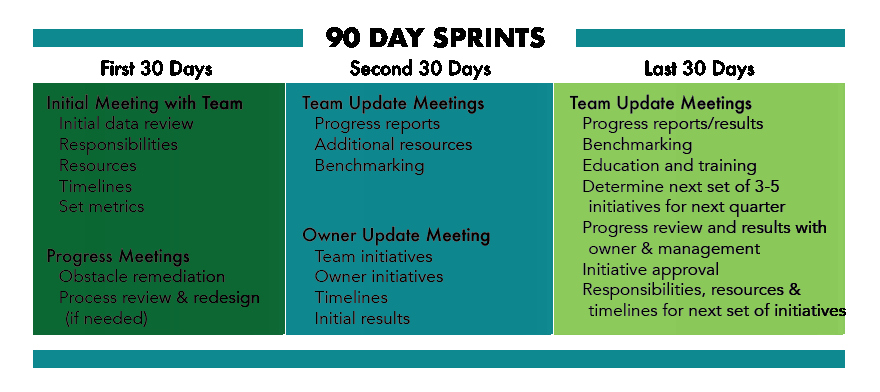 First 90 Days Plan Template Fresh 90 Day Sprints & Transition Plan Founders Group