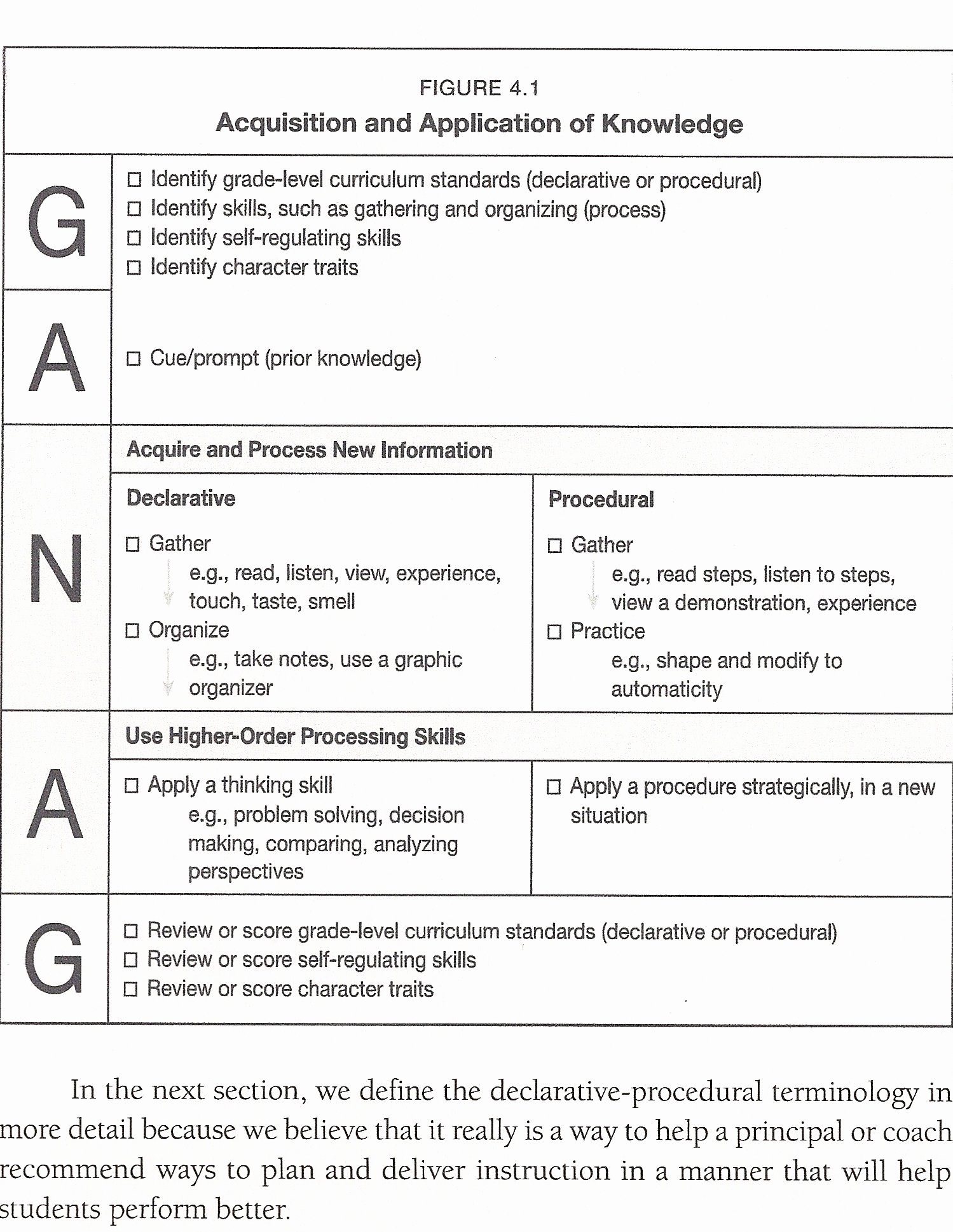 Ganag Lesson Plan Template Inspirational Madeline Hunter Lesson Plan Examples